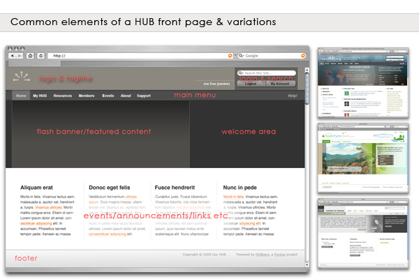 Common elements of a HUB template
